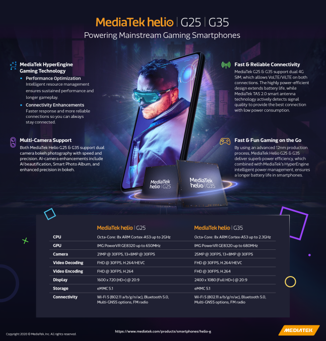 MediaTek unveils Helio G35 and G25 chipsets for gaming phones costing $100 or less