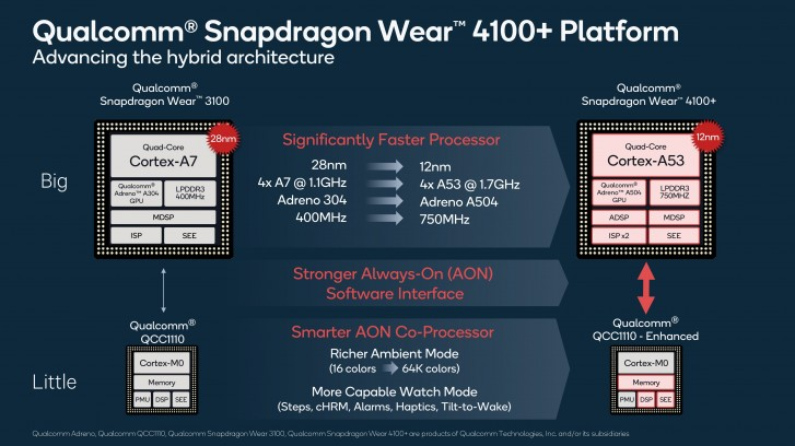 Qualcomm announces Snapdragon Wear 4100 platform for smartwatches