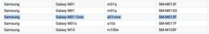 Samsung Galaxy M01 Core confirmed to be renamed Galaxy A01 Core