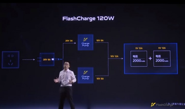 iQOO officially reveals Super FlashCharge 120W