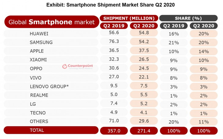 Analysts: Huawei takes the top step while the market is in shambles after COVID-19