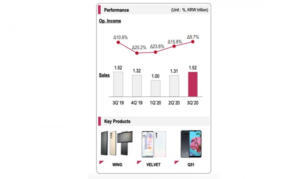 LG's latest earnings report shows signs of life for mobile division