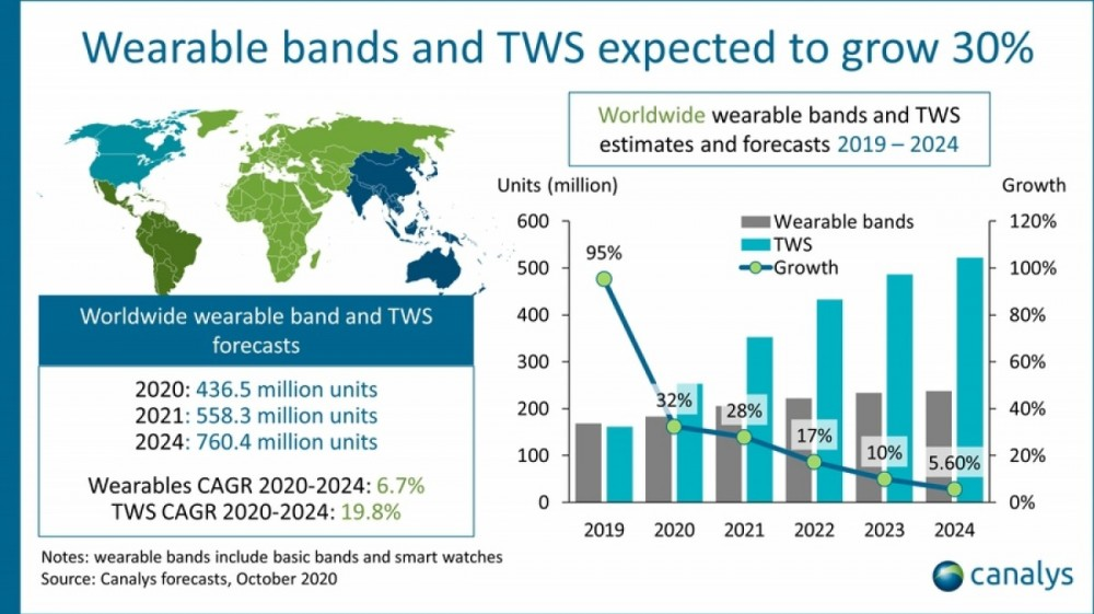 Canalys: Companies expected to ship 200M bands, 350M TWS devices in 2021