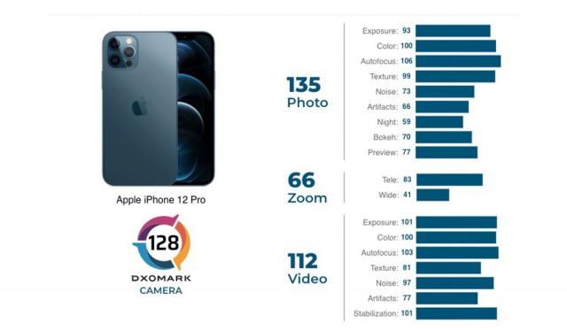 iPhone 12 Pro scorecard