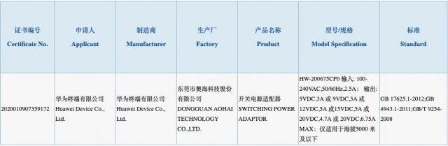 Huawei 135W charger certification